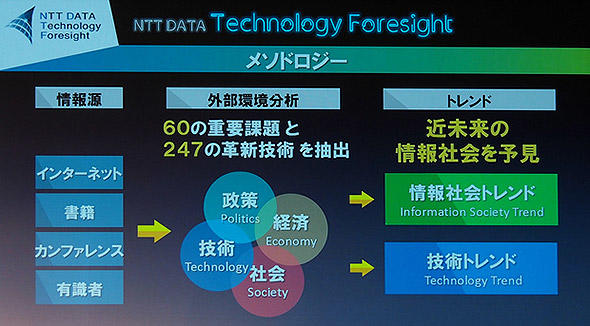 図10 NTT DATA Technology Foresight