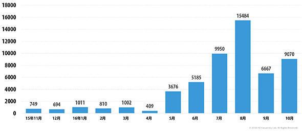 暗号化ランサムウェア亜種の数