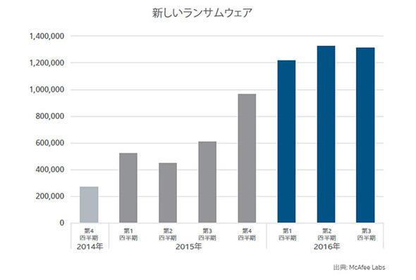 新しいランサムウェアの検出件数
