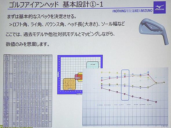アイアンヘッドの設計はパラメーターから。ここでは表計算ソフトのグラフ作成がメイン