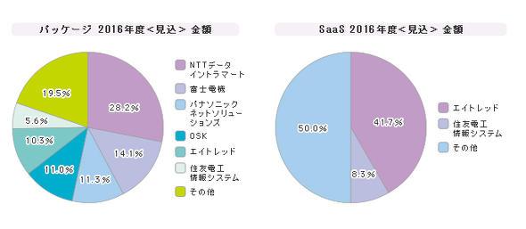「ワークフロー」シェア(2016年度)