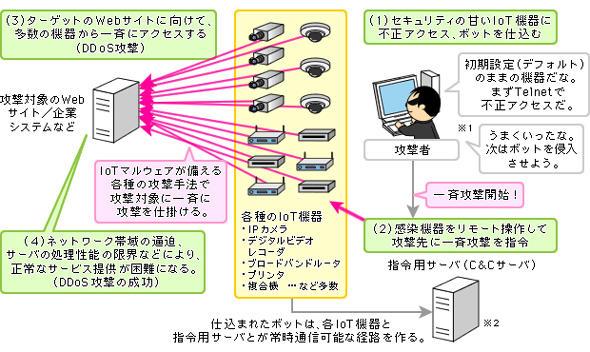 IoTマルウェアによるDDoS攻撃