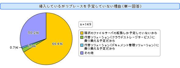 図1 ファイルサーバのリプレースに関する意識調査