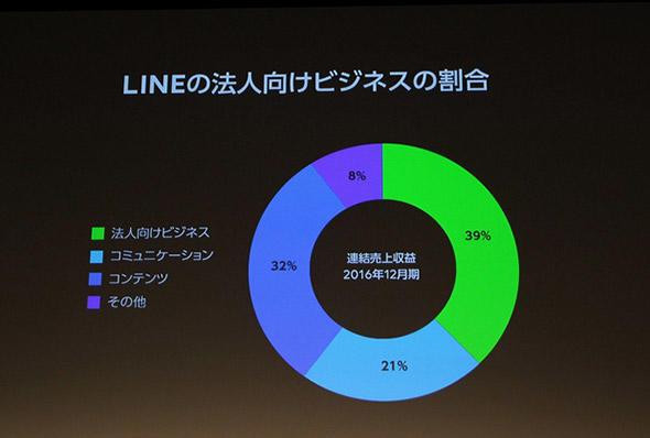 LINEの法人向けビジネスの割合