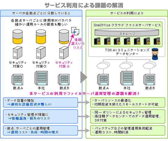 図1 「OneOfficeクラウドファイルサーバ」の利用イメージ