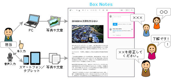 図3 コメント入力やマルチデバイスへの最適化表示などでコラボレーションを促すプレビュー機能