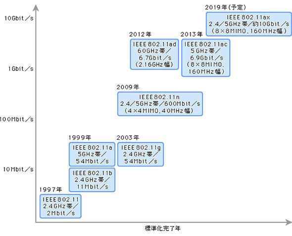 最新規格「IEEE 802.11ax」がやってきた、最新無線LAN事情:IT導入完全 ...
