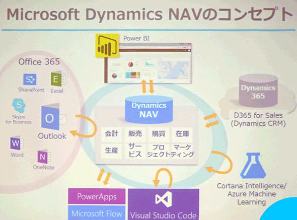 Dyamics NAVを中心に、Office 365やPowerBI、Cortana Intelligenceなどを連携