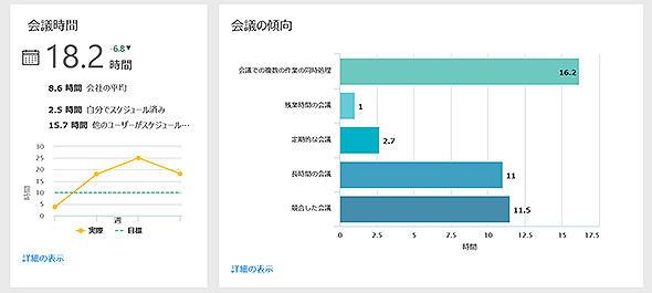 図3-1 会議の傾向情報のダッシュボード例(1)
