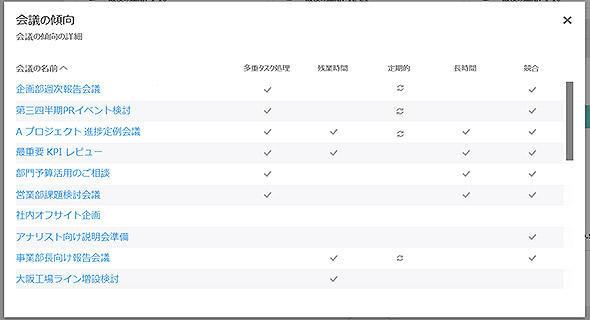 図3-2 会議の傾向情報のダッシュボード例(2)