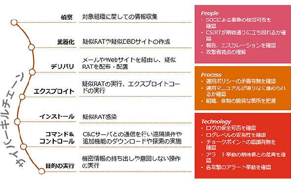 図4 レッドチーム演習における攻撃プロセスと課題抽出