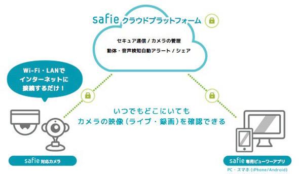 Safieクラウドプラットフォームの利用イメージ