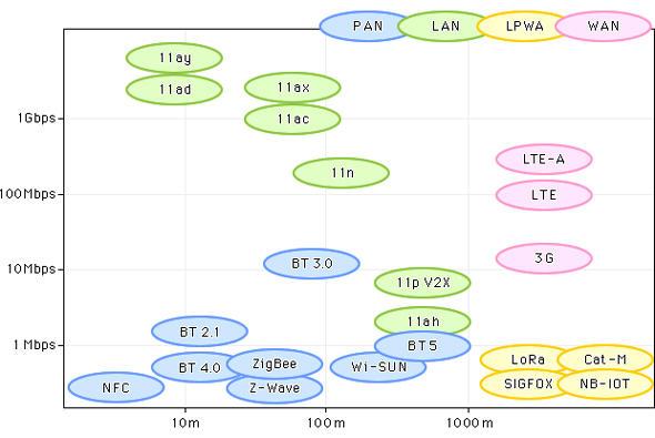 各種無線規格の速度と通信エリアによるマッピング