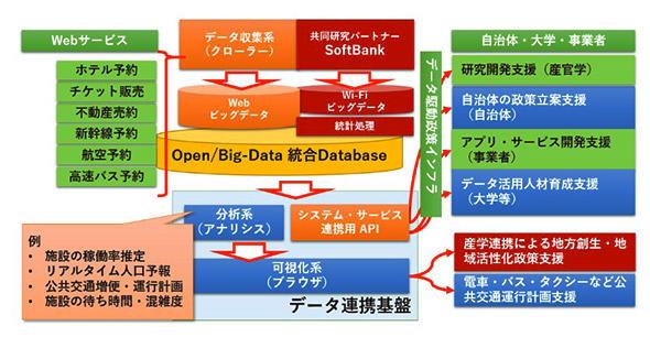 ソーシャル・ビッグデータ駆動の政策決定支援基盤」の概念