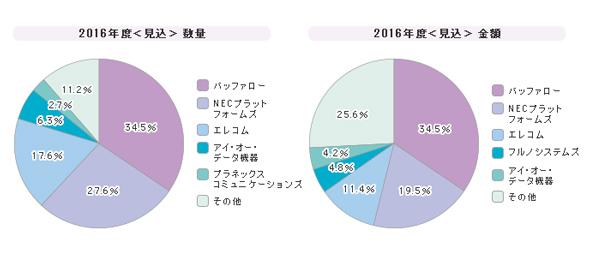「無線LANアクセスポイント」シェア(2016年度)