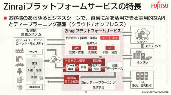 図3 Zinraiプラットフォームサービスの特長