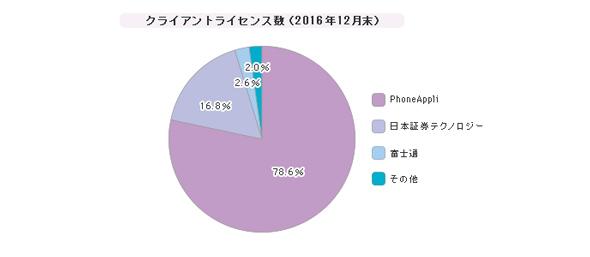 「Web統合電話帳アプリケーション」シェア(2016年12月末)