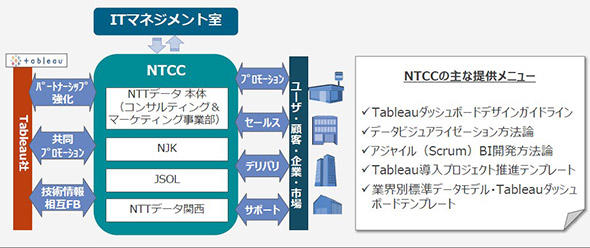 図1 Tableau導入・展開を進めたプロジェクト体制