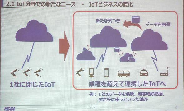 図1 IoTデータを、業種を超えて連携することを目指す