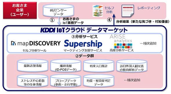 図2 「KDDI IoTクラウド 〜データマーケット〜」の概略図