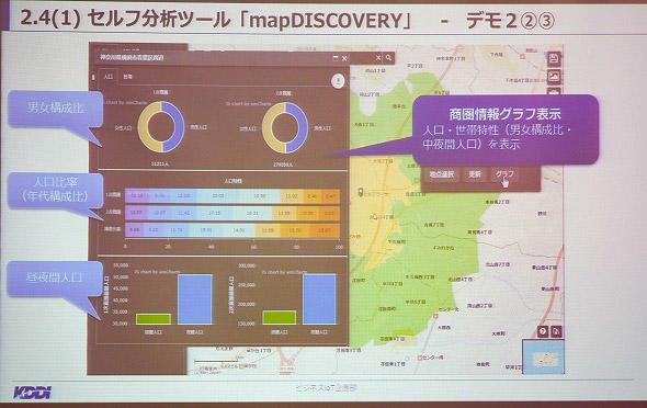 図6 セルフ分析ツール「mapDISCOERY」では、地図上に各種データを投入し、図式化した分析が可能