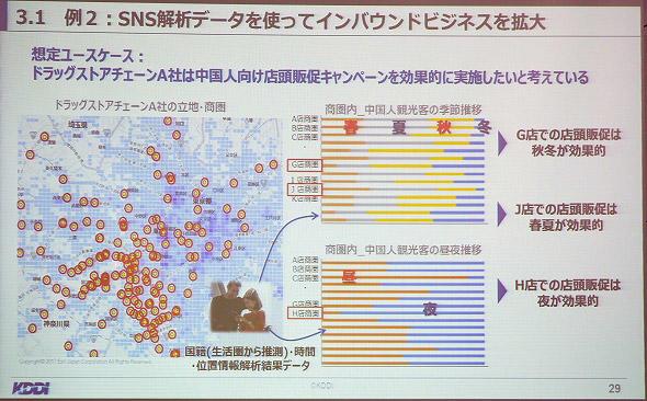 図9 ユースケースの一例。訪日外国人に向けたキャンペーンを、各種データから解析できる