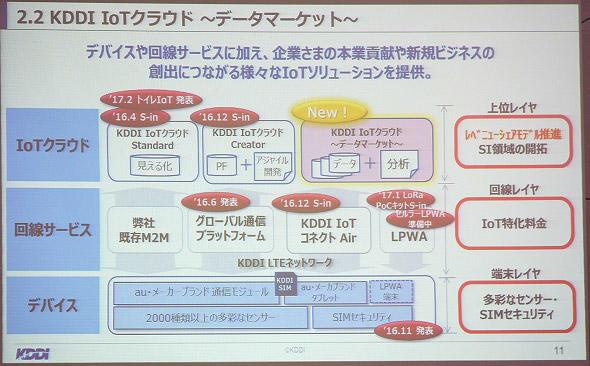 図10 IoTクラウド、回線サービス、デバイスで展開、SI領域でのレベニューシェアモデルを推進