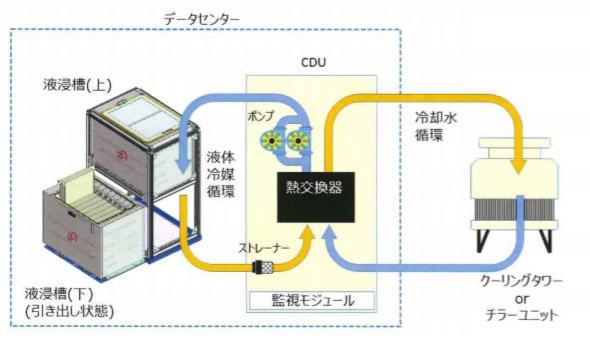 図1 液浸冷却技術の構造