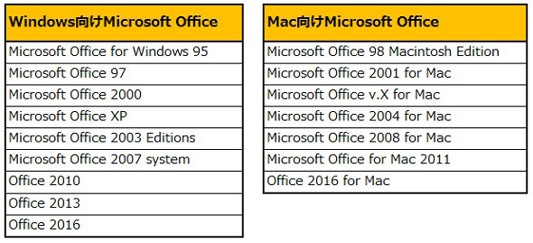 Office for Windows 95以降のMicrosoft Office変遷