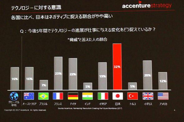 図1 テクノロジーの進歩に対する日本人の意識