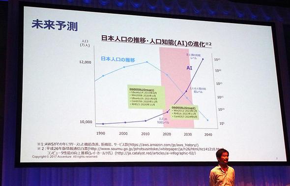 人口の減少とAI技術の進化