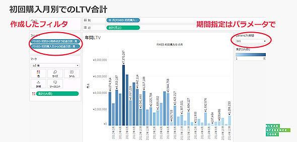 図8 年間LTVの初回購入月別集計の例