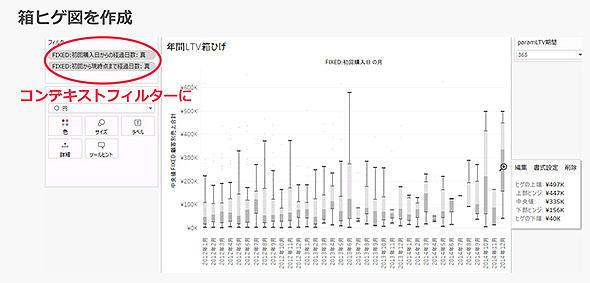 図9 初回購入月別LTVの中央値やばらつきが分かる箱ヒゲ図に、LOD表現の利用で容易に加工可能