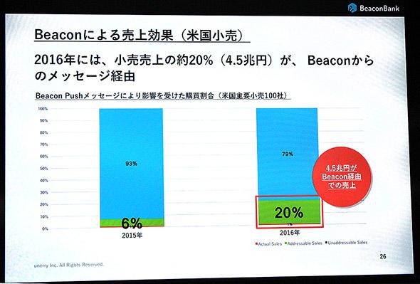 図2 米国におけるBLEビーコンを使った施策の売り上げ効果