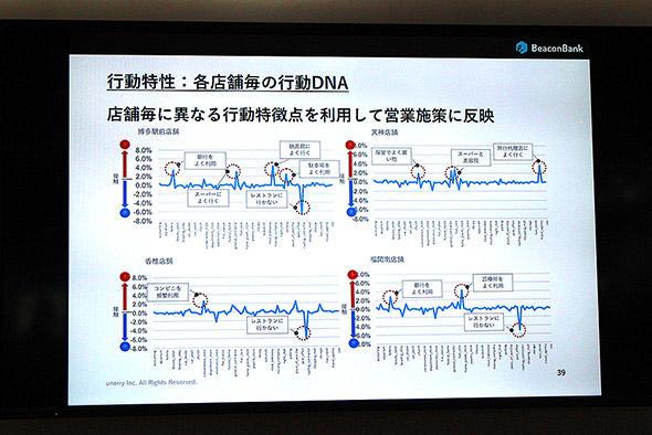 図8 西日本シティ銀行の各店舗に訪れた顧客の行動分析データ