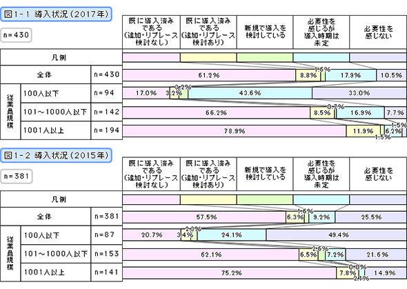 導入状況(2017年・2015年)
