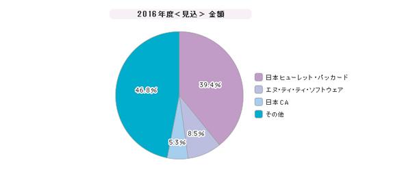「シングルサインオン」シェア(2016年度)