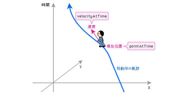 移動体の位置や速度を取得する関数