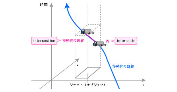 移動体と場所に関するデータを取得する関数