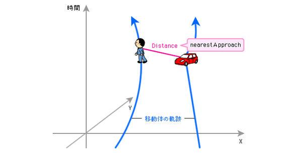 複数の移動体の接近に関するデータを取得する関数
