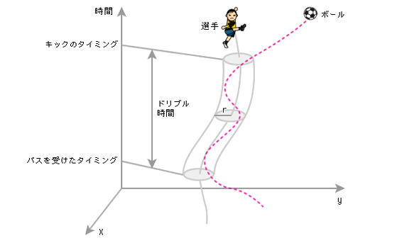 サッカー選手の動きの把握と分析の模式図