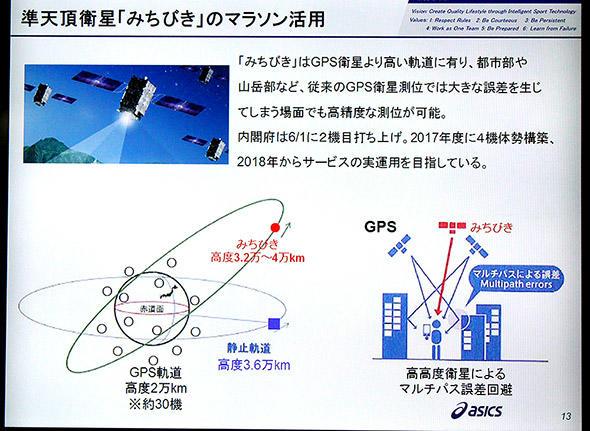 図1 準天頂衛星「みちびき」の高精度な測位