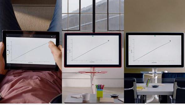 ホワイトボードやタブレットなどを使って複数のオフィス間で同じ画面を共有して議論できる。取引先企業との一時的な資料共有も可能