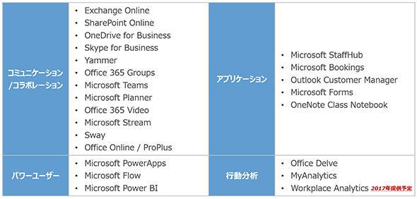 表1 「Office 365」の機能・サービス一覧
