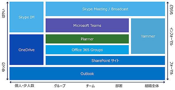 図3 「Office 365」の機能ごとの役割分担のイメージ