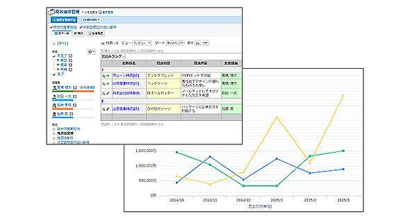 図7 作成した商談進捗管理アプリの例