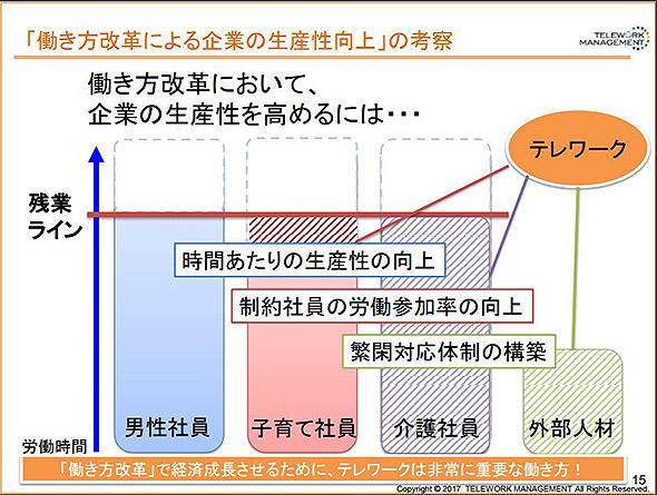 図1 企業が抱える労働力不足の問題は、テレワークで解決できる