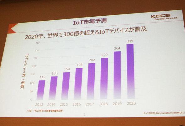 図1 2020年までのIoT市場予測