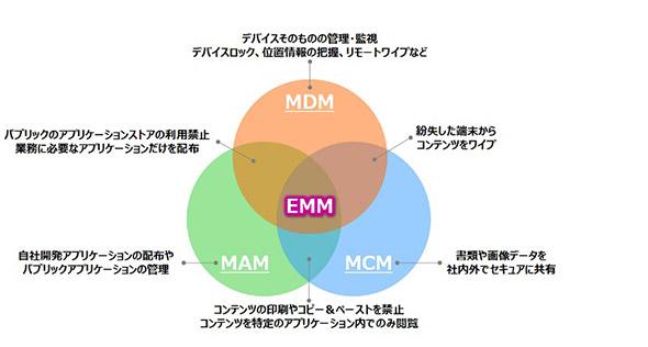 図 一般的なEMMの機能概要