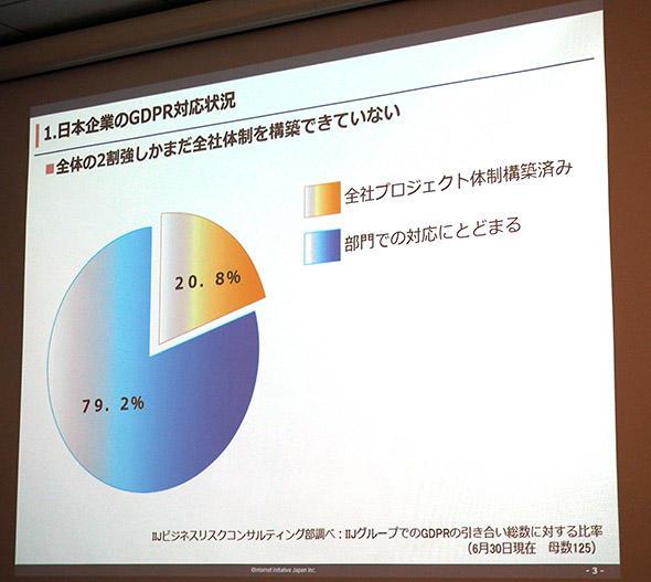 日本のGDPRの対応状況